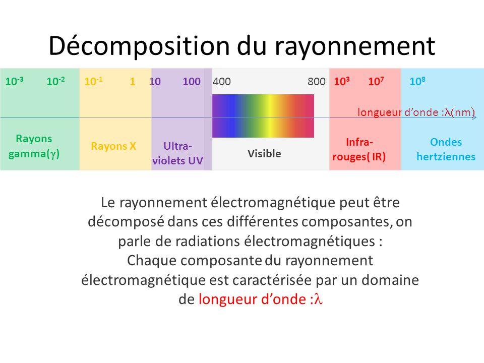 Décomposition du rayonnement