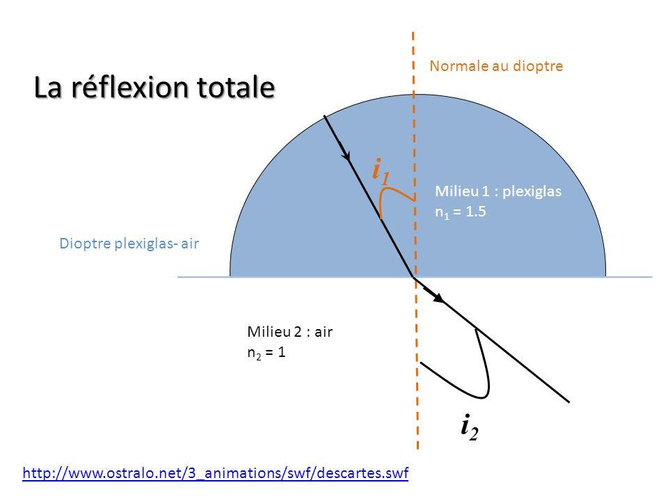 La réflexion totale i1 i2 Normale au dioptre Milieu 1 : plexiglas