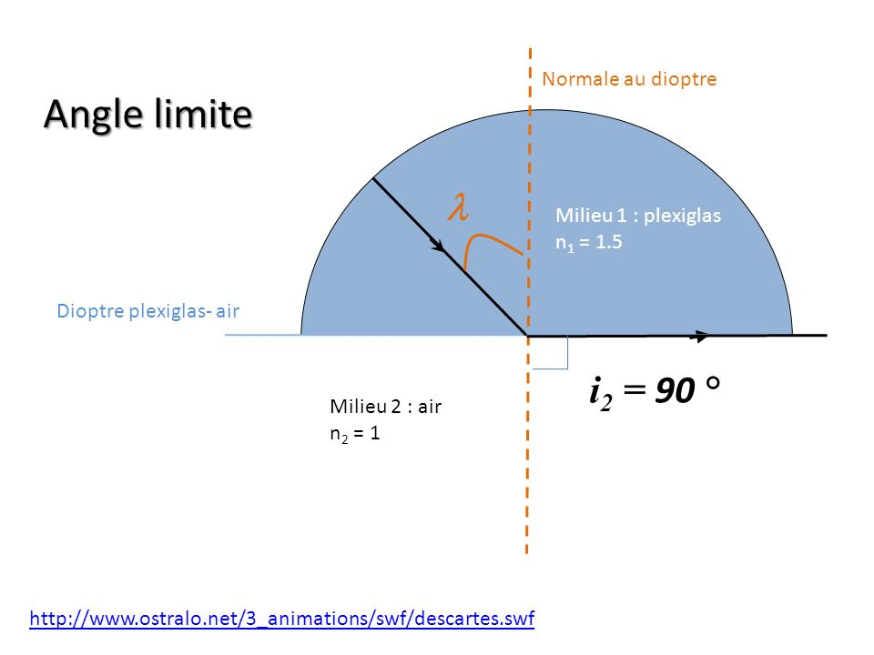 Angle limite l i2 = 90 ° Normale au dioptre Milieu 1 : plexiglas