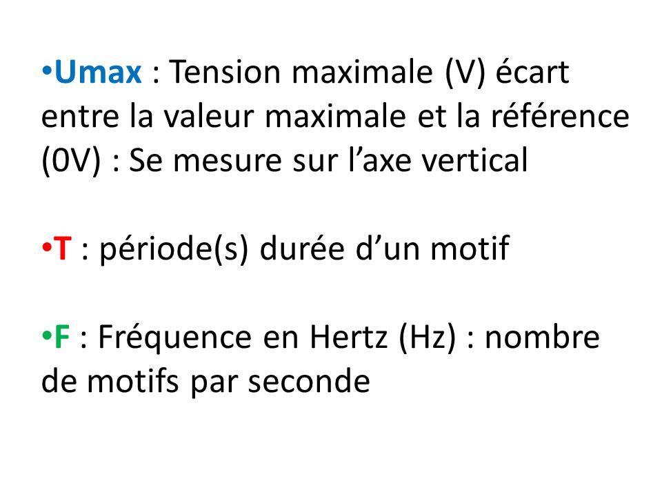 Umax : Tension maximale (V) écart entre la valeur maximale et la référence (0V) : Se mesure sur l'axe vertical