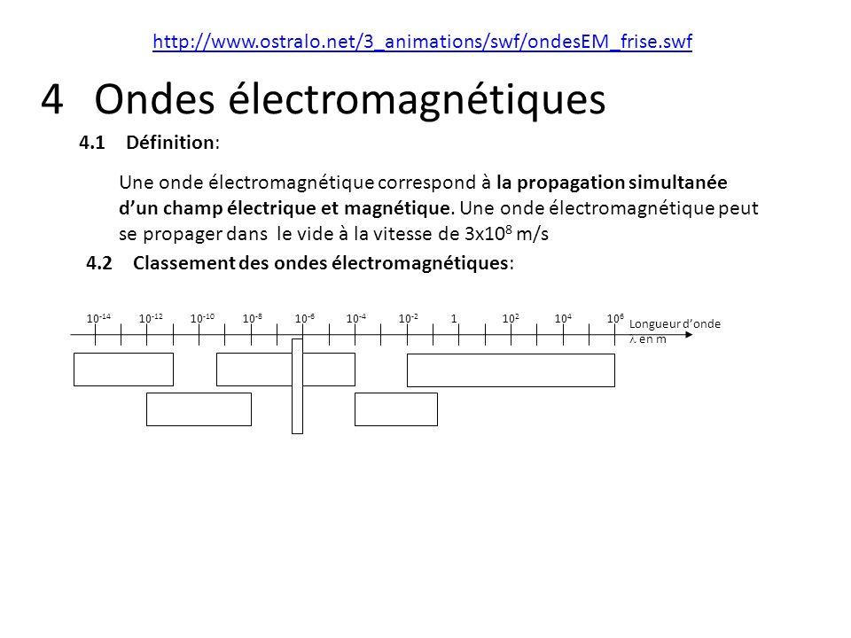 4 Ondes électromagnétiques