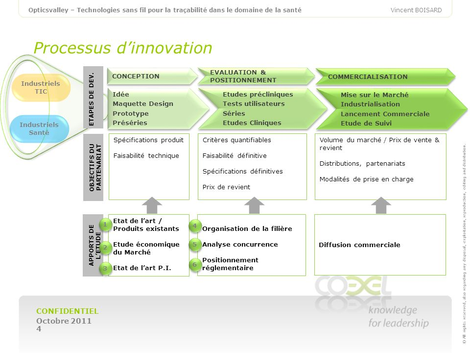 Processus d'innovation