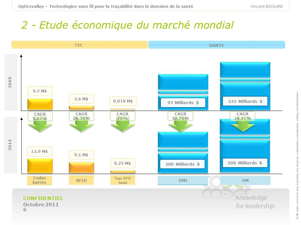 2 - Etude économique du marché mondial