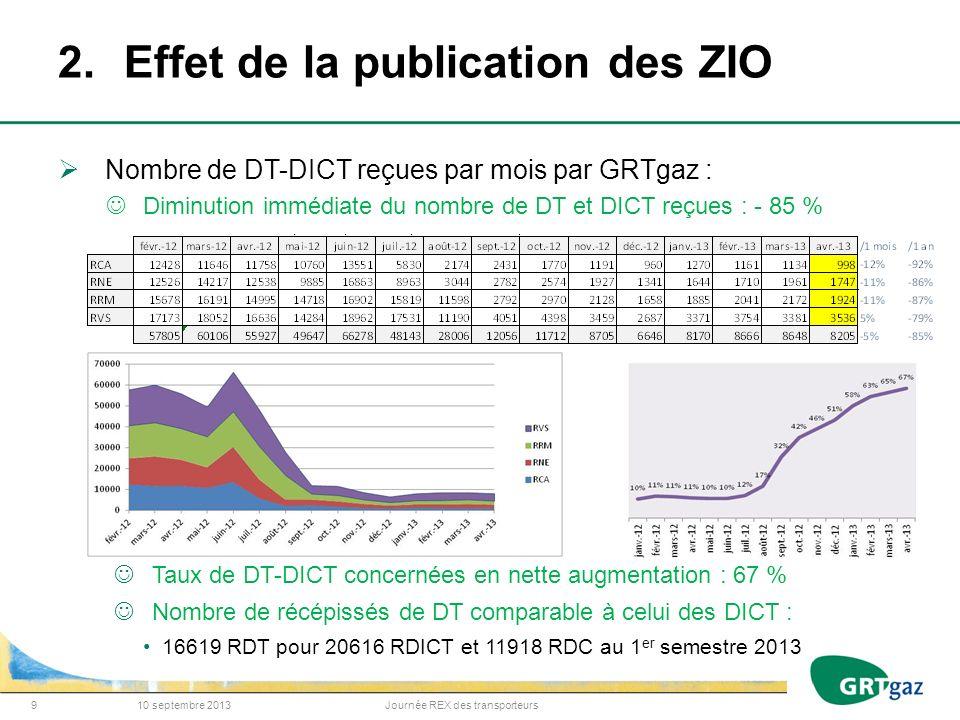 2. Effet de la publication des ZIO