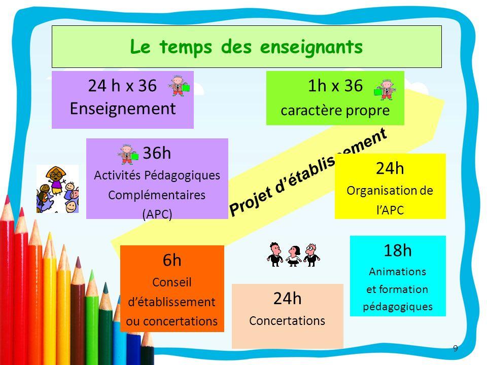 Le temps des enseignants