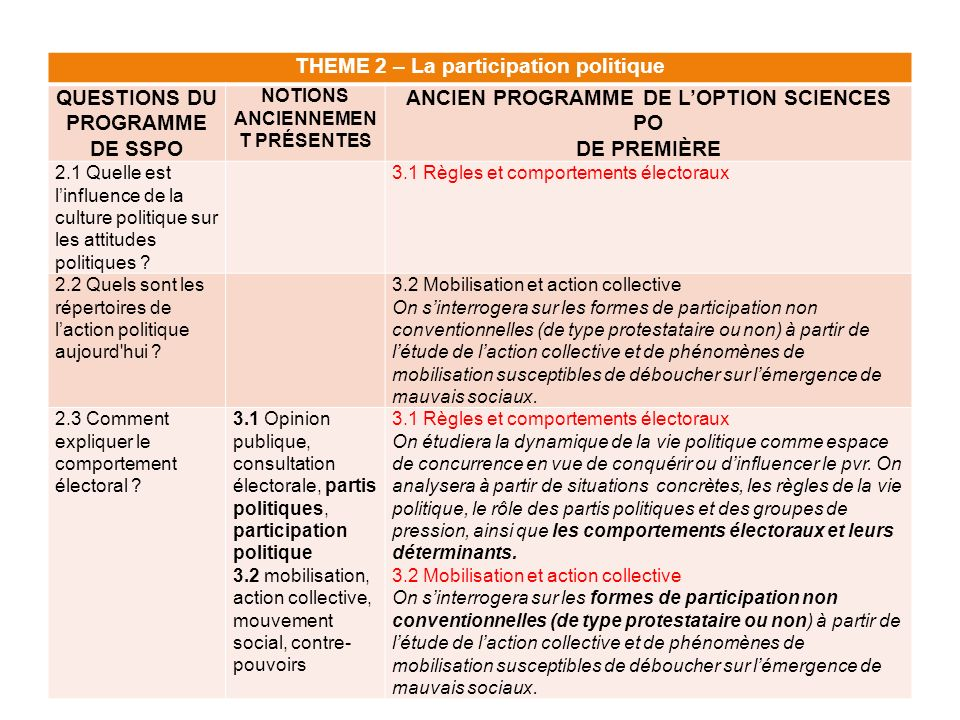 THEME 2 – La participation politique QUESTIONS DU PROGRAMME DE SSPO