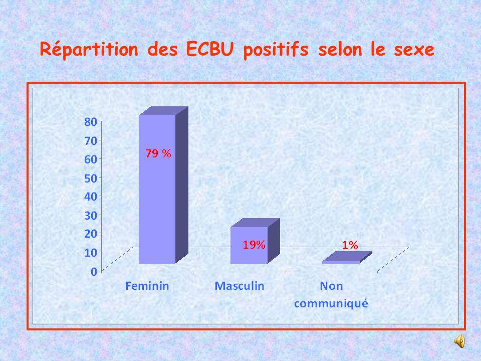 Répartition des ECBU positifs selon le sexe