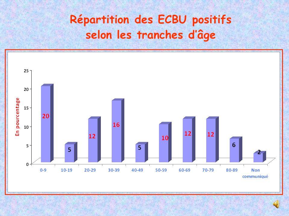 Répartition des ECBU positifs selon les tranches d'âge