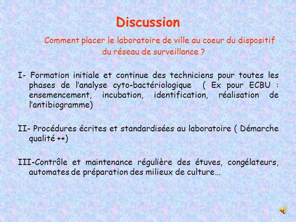 Discussion Comment placer le laboratoire de ville au coeur du dispositif du réseau de surveillance