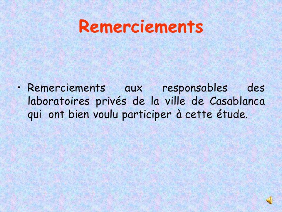 Remerciements Remerciements aux responsables des laboratoires privés de la ville de Casablanca qui ont bien voulu participer à cette étude.