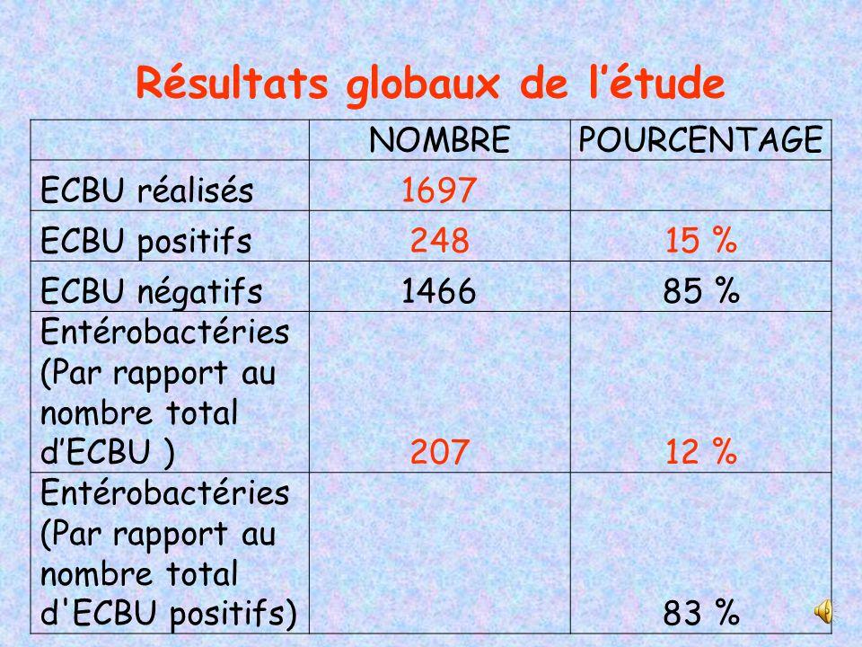 Résultats globaux de l'étude