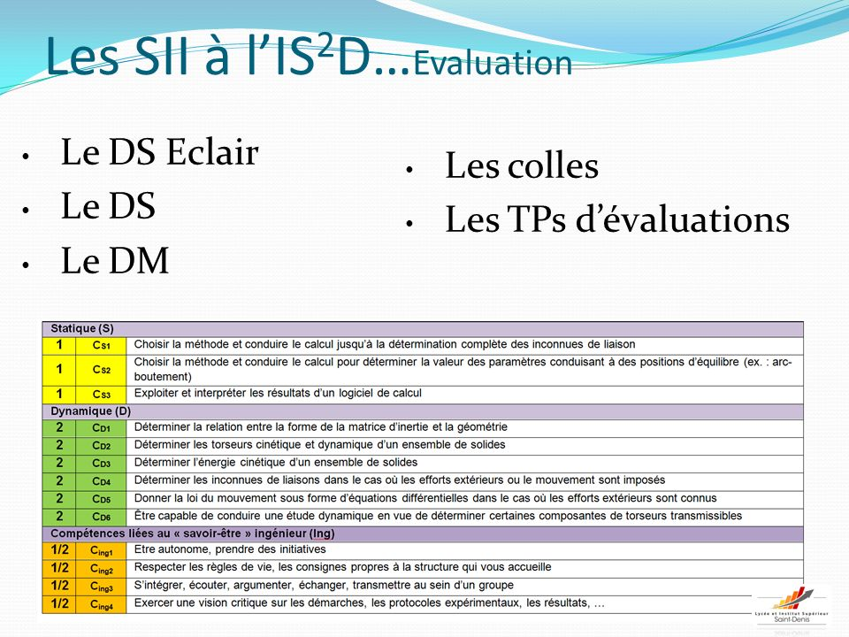 Les SII à l'IS2D…Evaluation