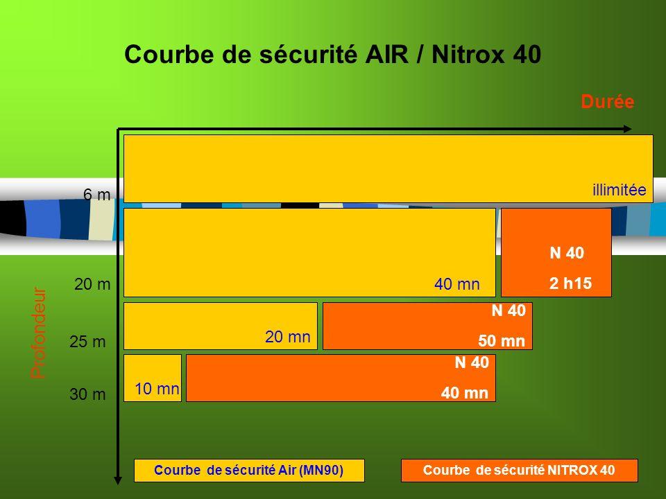 Courbe de sécurité AIR / Nitrox 40