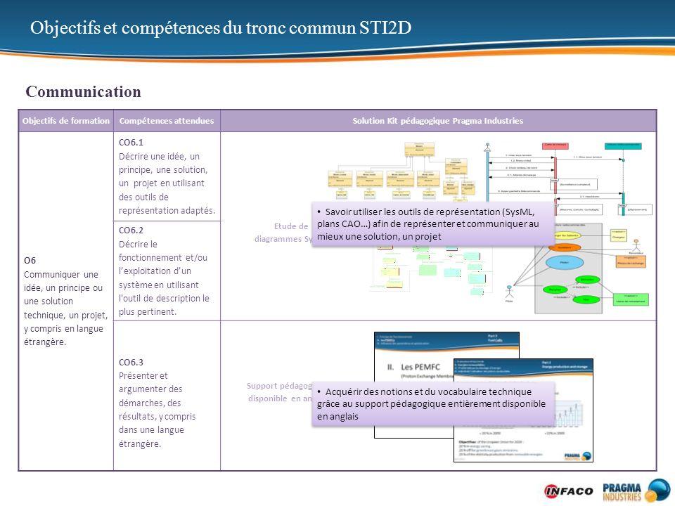 Objectifs et compétences du tronc commun STI2D