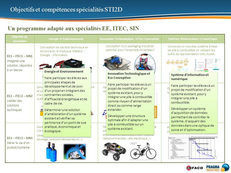 Objectifs et compétences spécialités STI2D