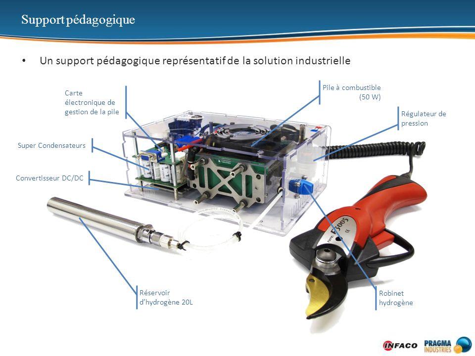 Support pédagogique Un support pédagogique représentatif de la solution industrielle. Pile à combustible (50 W)