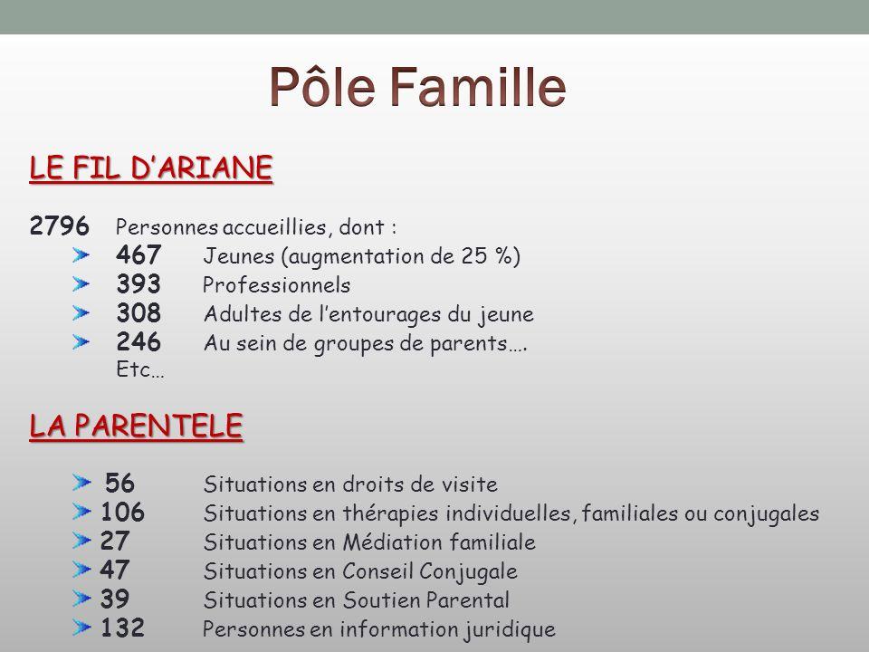 Pôle Famille LE FIL D'ARIANE LA PARENTELE