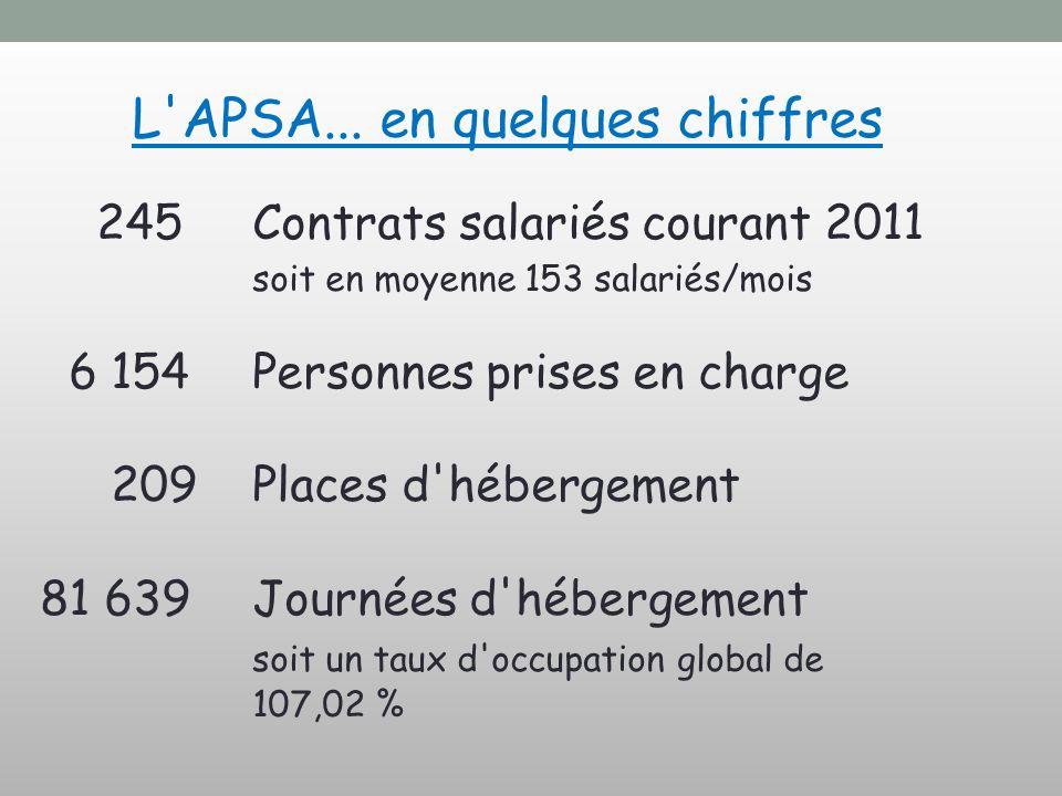 L APSA... en quelques chiffres