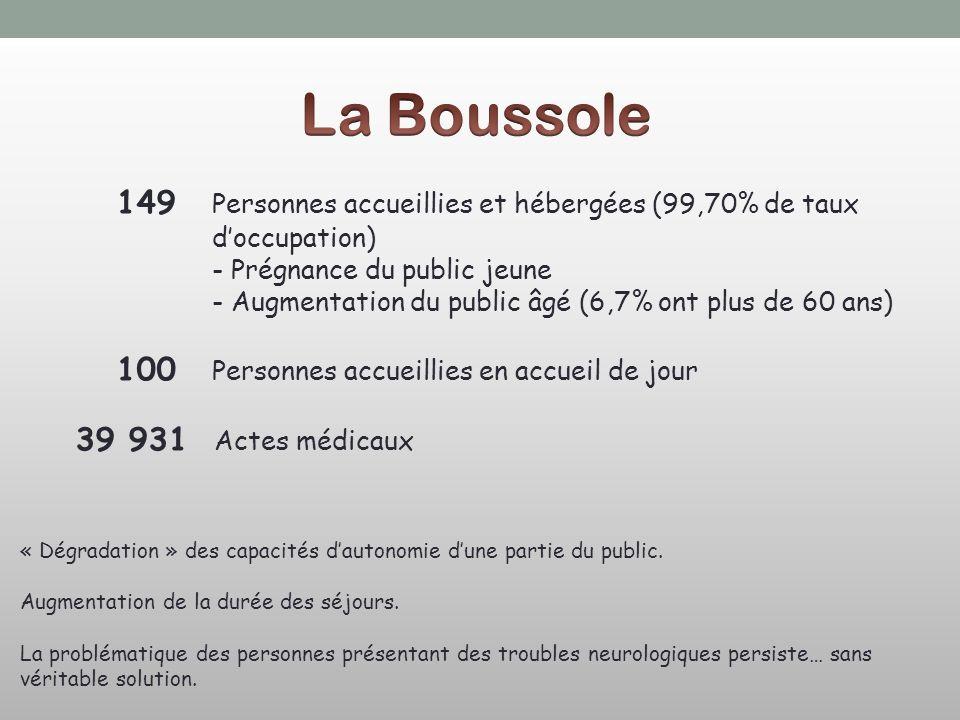 La Boussole 149 Personnes accueillies et hébergées (99,70% de taux d'occupation) - Prégnance du public jeune.