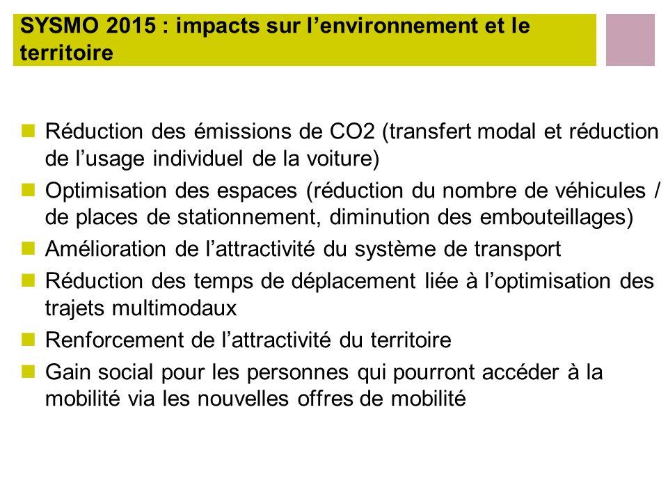 SYSMO 2015 : impacts sur l'environnement et le territoire