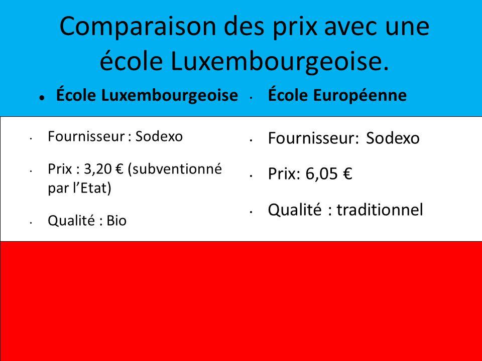 Comparaison des prix avec une école Luxembourgeoise.