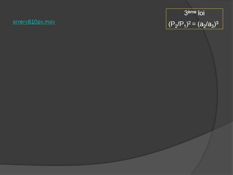 orrery810px.mov 3ème loi (P2/P1)2 = (a2/a3)3
