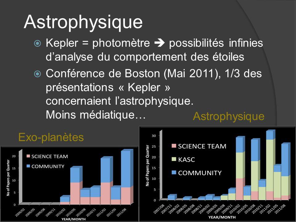 Astrophysique Kepler = photomètre  possibilités infinies d'analyse du comportement des étoiles.
