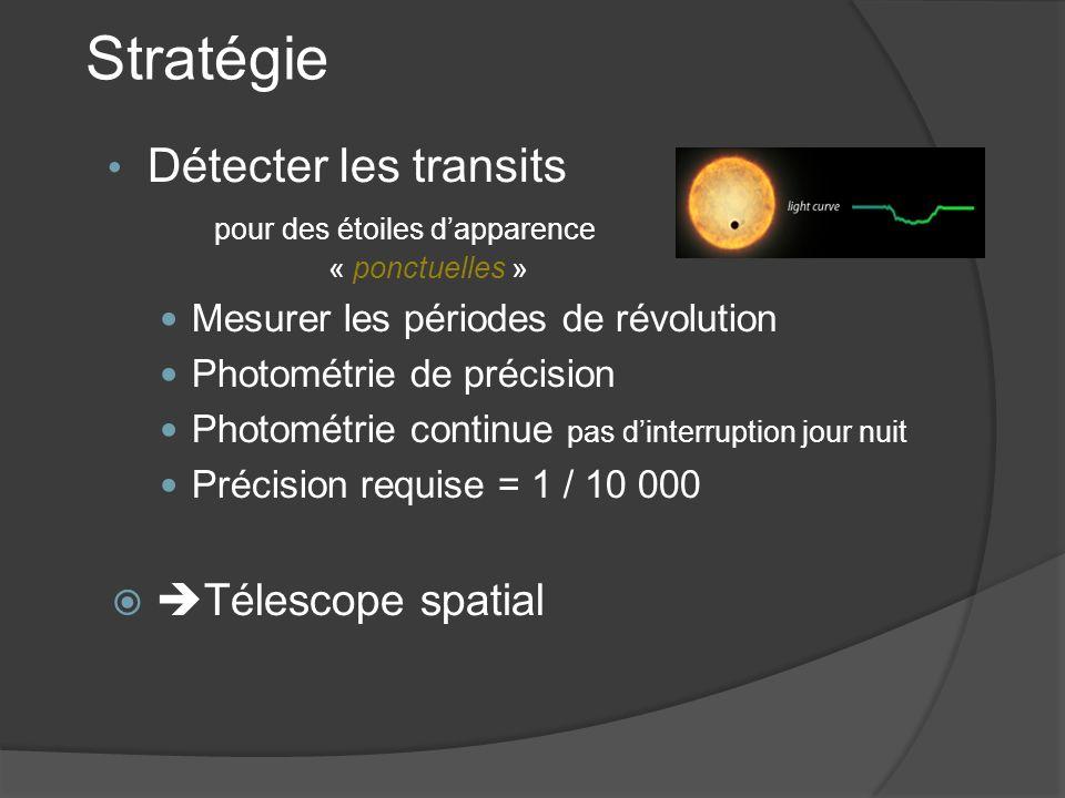Stratégie Détecter les transits pour des étoiles d'apparence « ponctuelles » Mesurer les périodes de révolution.