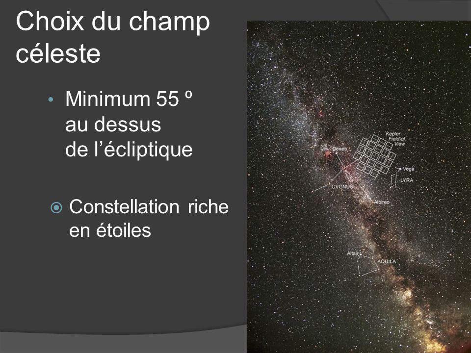 Choix du champ céleste Minimum 55 º au dessus de l'écliptique