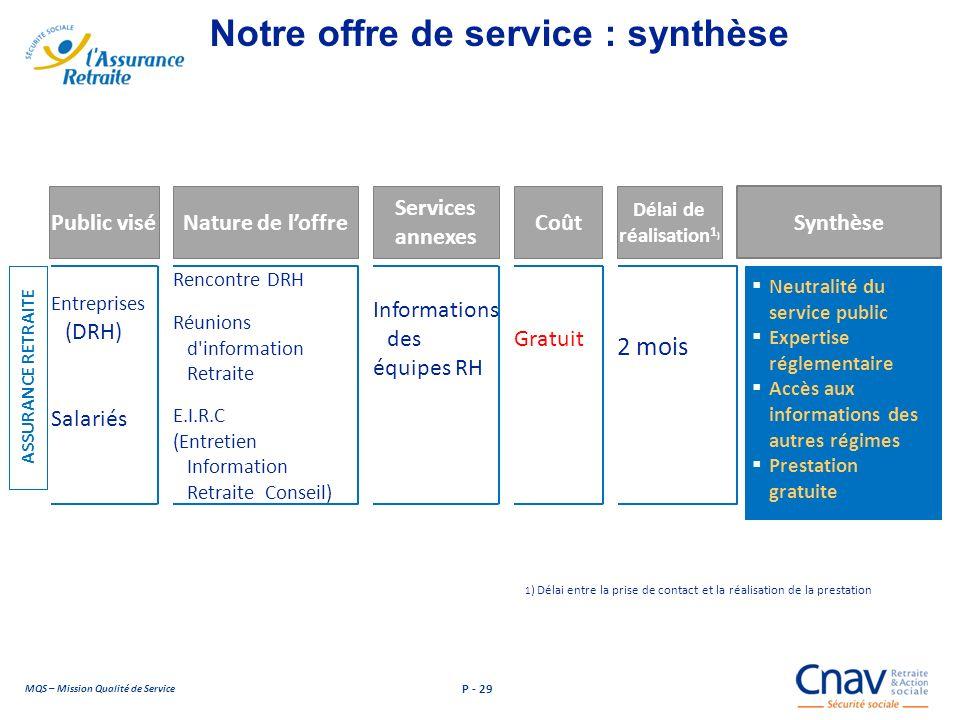 Notre offre de service : synthèse