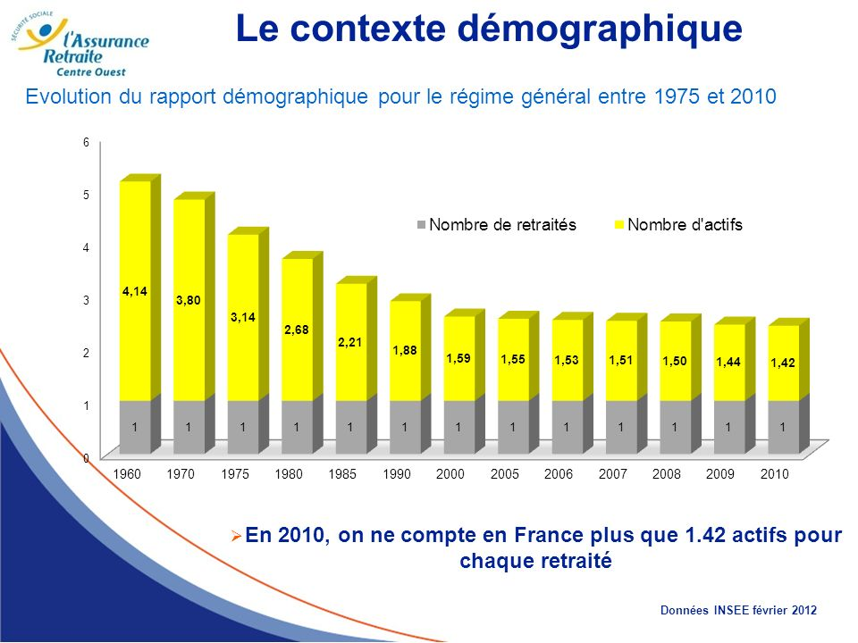 Le contexte démographique