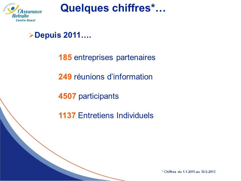 Quelques chiffres*… Depuis 2011…. 185 entreprises partenaires
