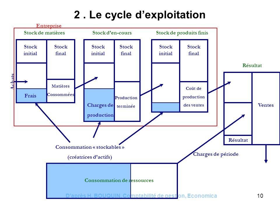 2 . Le cycle d'exploitation