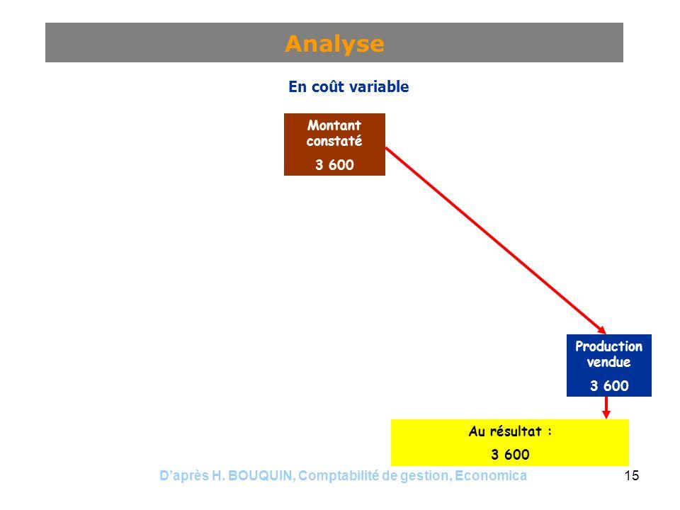 Analyse En imputation rationnelle En coût complet En coût variable