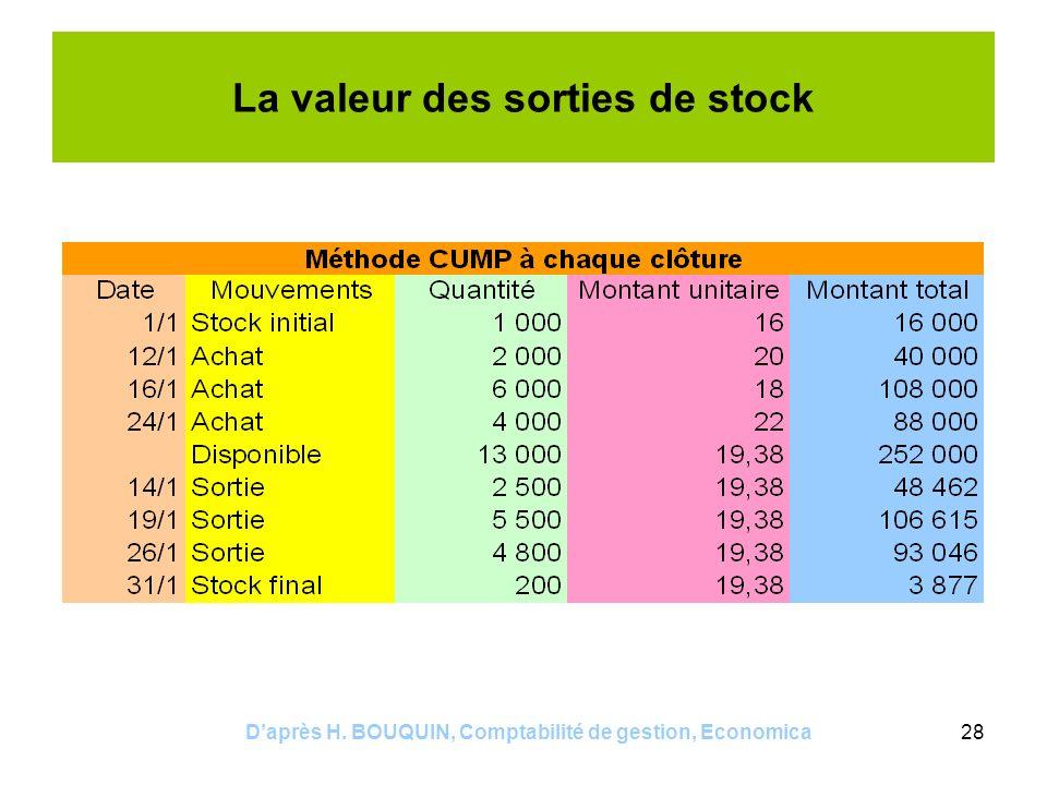 La valeur des sorties de stock