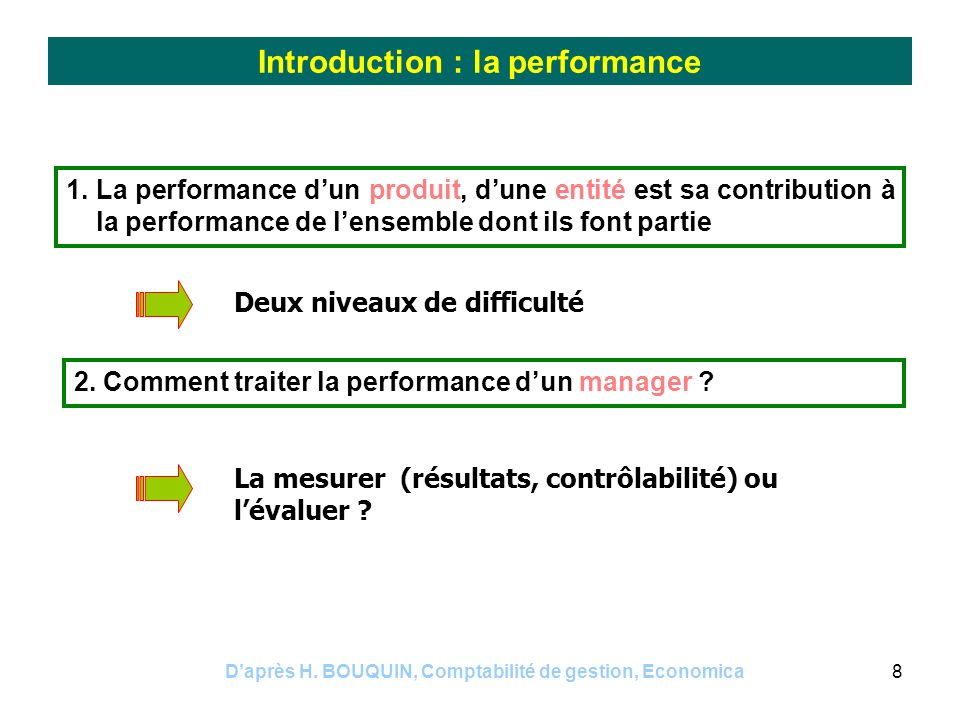 Introduction : la performance