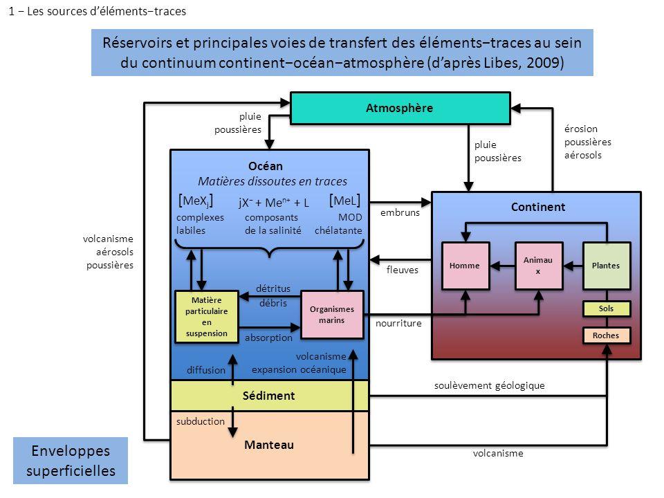 1 − Les sources d'éléments−traces