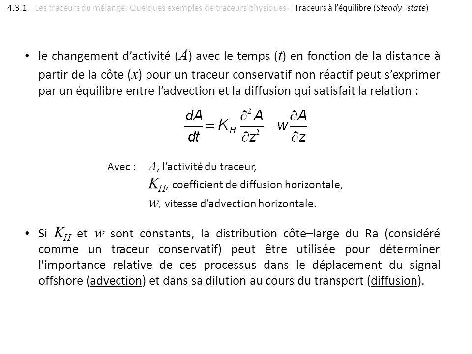 KH, coefficient de diffusion horizontale,