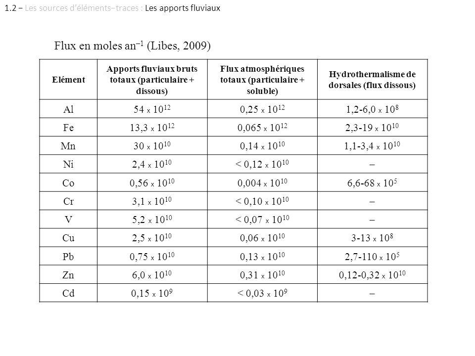 1.2 − Les sources d'éléments−traces : Les apports fluviaux