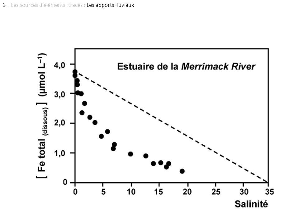 1 − Les sources d'éléments−traces : Les apports fluviaux