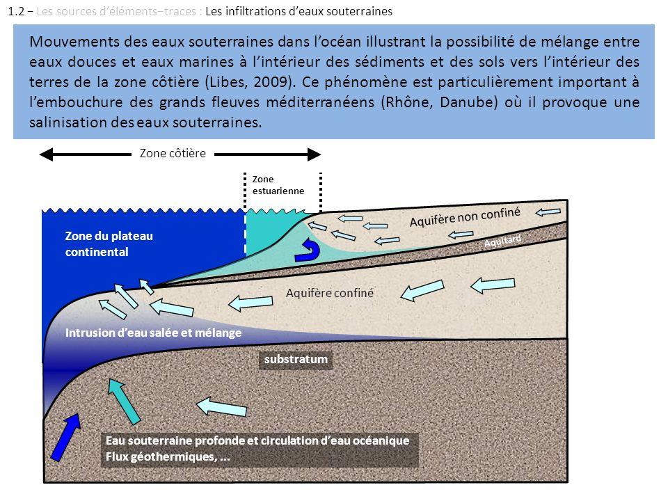 1.2 − Les sources d'éléments−traces : Les infiltrations d'eaux souterraines