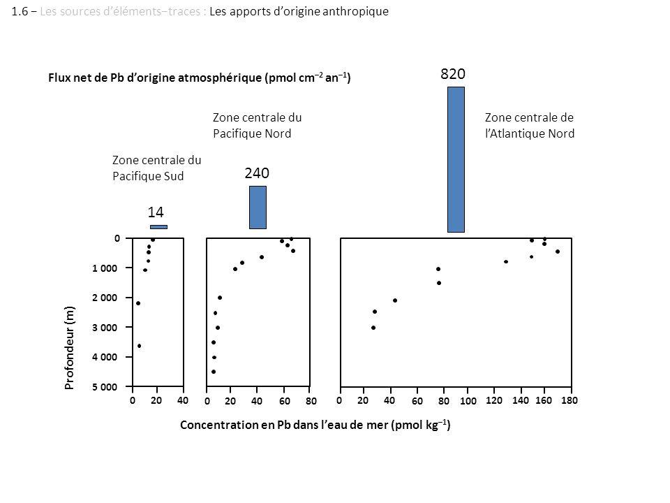 ELS Libes 1.6 − Les sources d'éléments−traces : Les apports d'origine anthropique. 820. Flux net de Pb d'origine atmosphérique (pmol cm–2 an–1)
