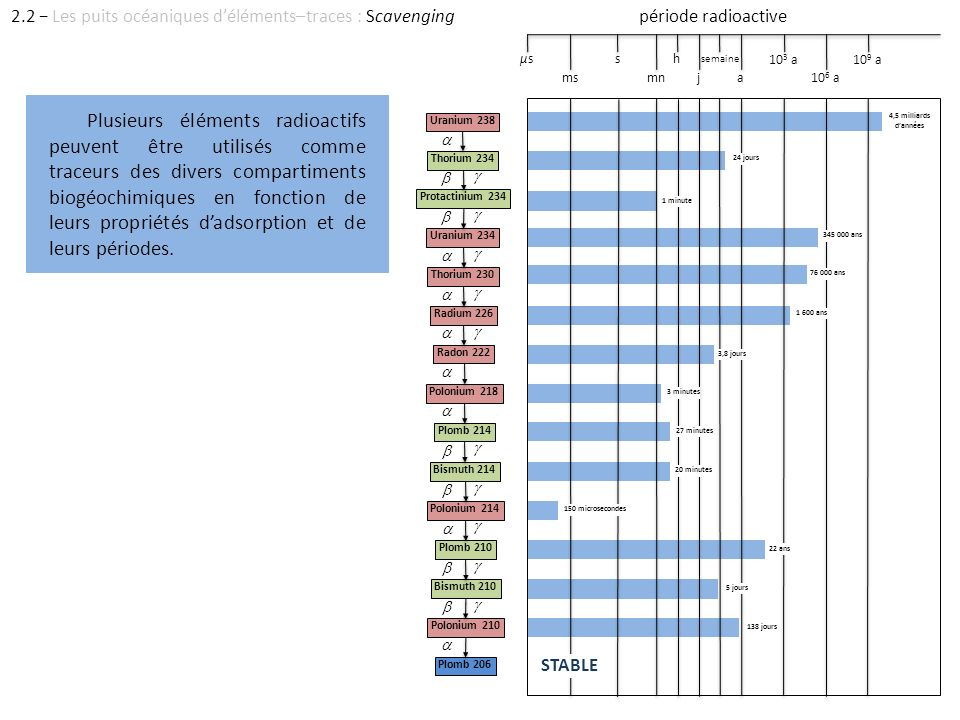 2.2 − Les puits océaniques d'éléments–traces : Scavenging