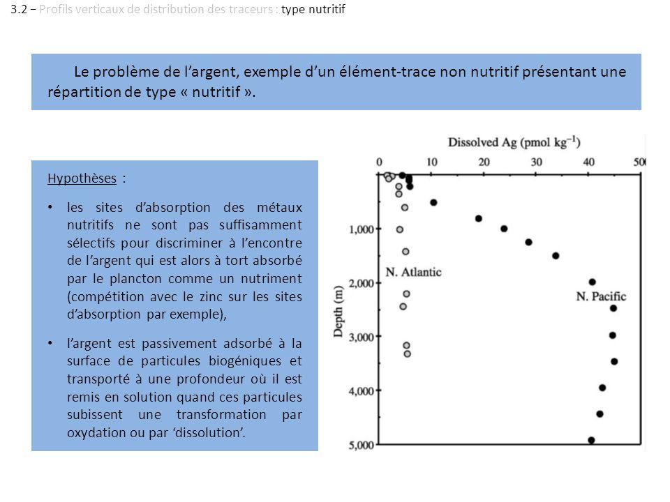 3.2 − Profils verticaux de distribution des traceurs : type nutritif