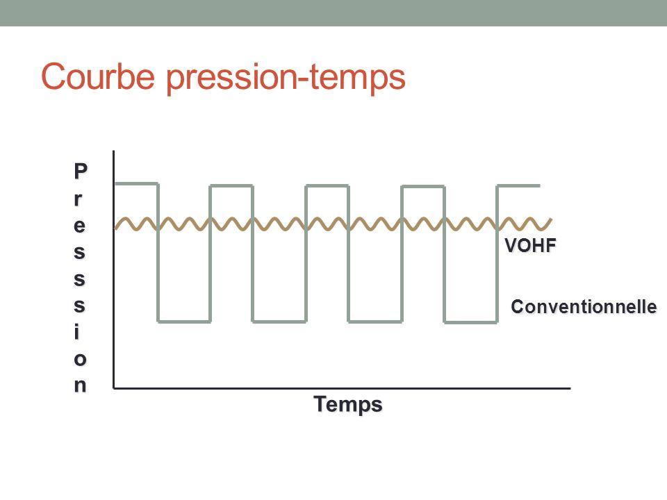 Courbe pression-temps