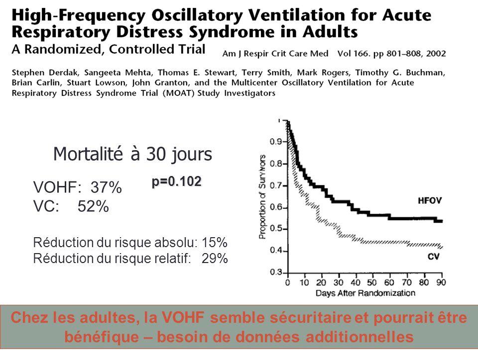 Outcomes Mortalité à 30 jours VOHF: 37% VC: 52%