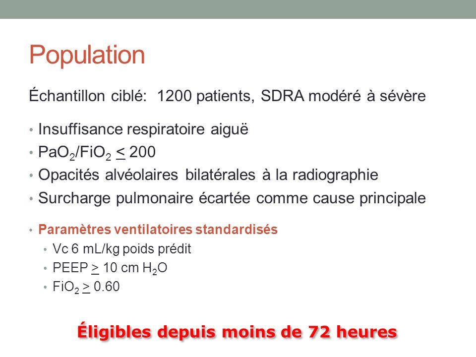 Population Échantillon ciblé: 1200 patients, SDRA modéré à sévère