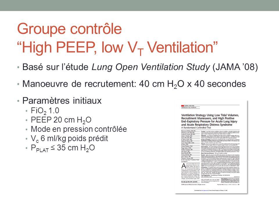 Groupe contrôle High PEEP, low VT Ventilation