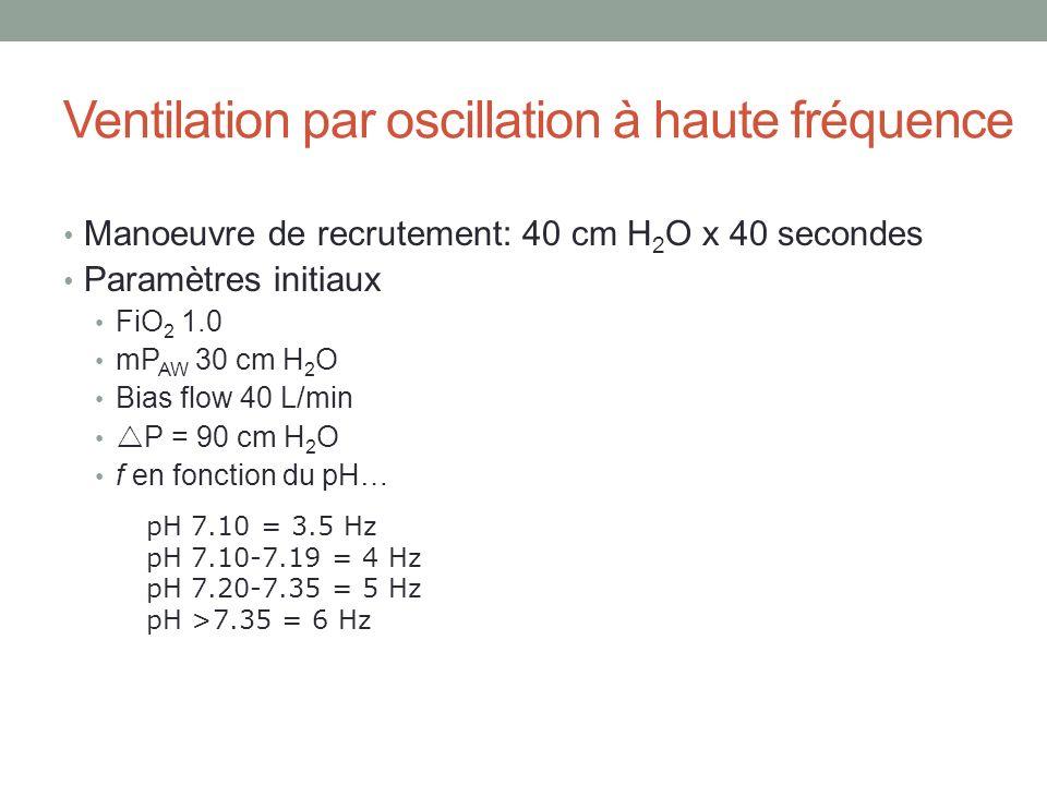 Ventilation par oscillation à haute fréquence