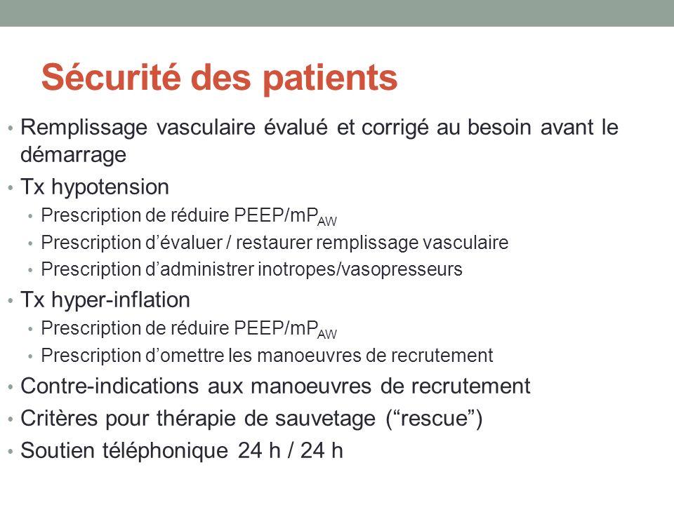 Sécurité des patients Remplissage vasculaire évalué et corrigé au besoin avant le démarrage. Tx hypotension.